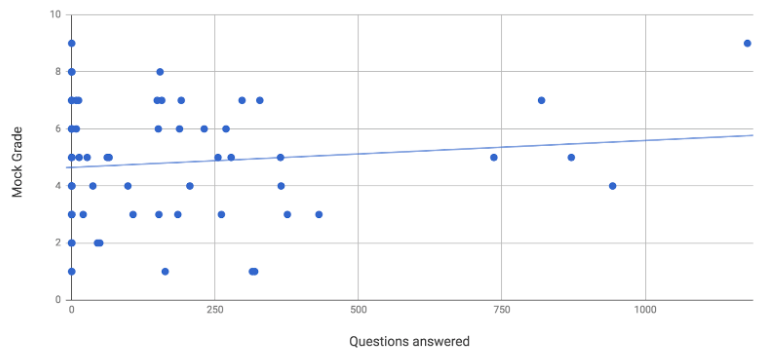 A graph showing positive correlation between Seneca study time and mock exam grades
