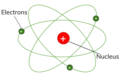 Atomic model diagram