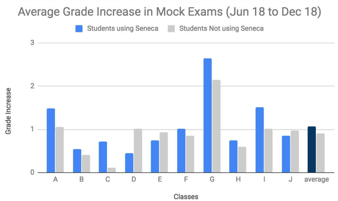 70% of classes increase grades with Seneca