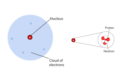 Structure of an Atom diagram