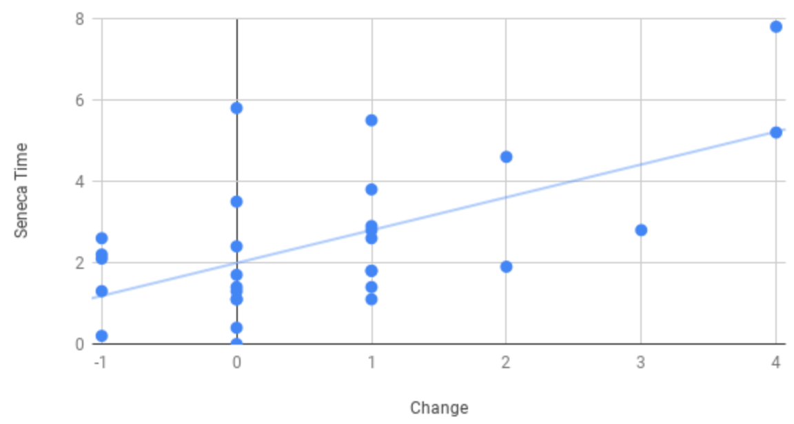 Graph showing that the more time spent on Seneca revising, the larger the improvement in grades will be