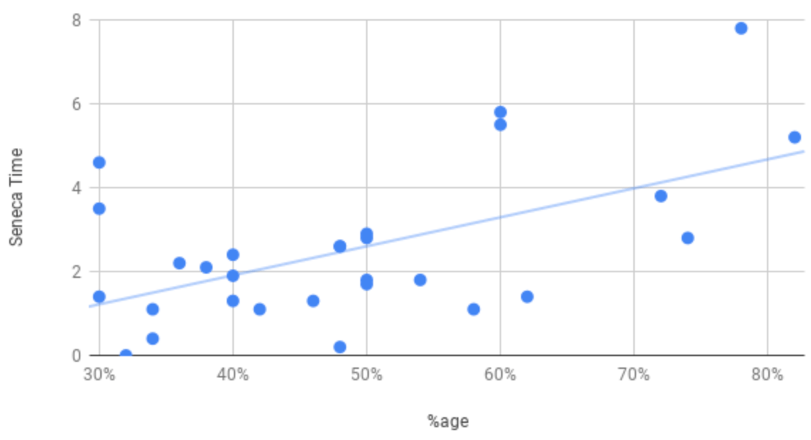 Graph showing that using Seneca's revision platform causes an improvement in study results